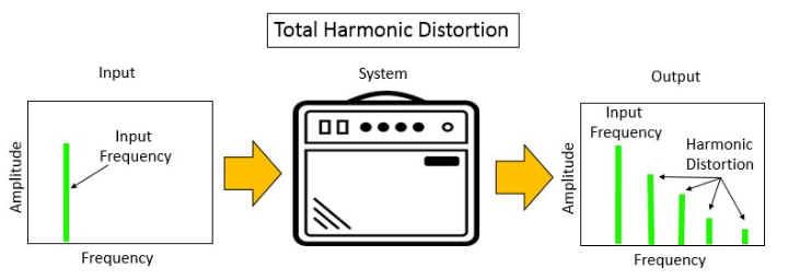 total harmonic distortion